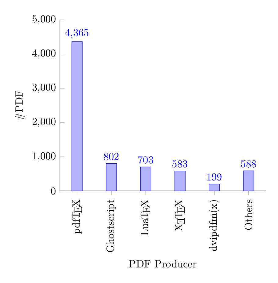 TeX Live に含まれるドキュメントの PDF 生成プログラムシェア