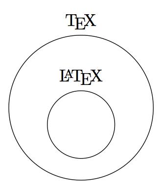 TeX と LaTeX の包含関係