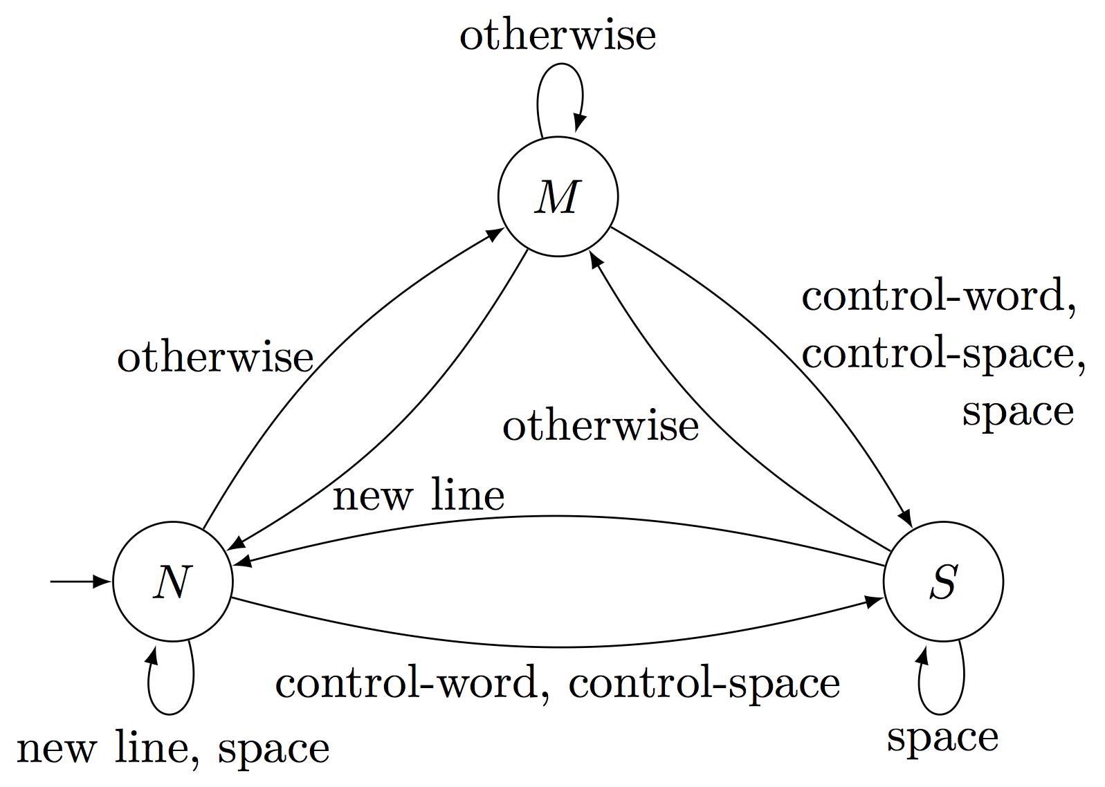 入力プロセッサのオートマトンモデル