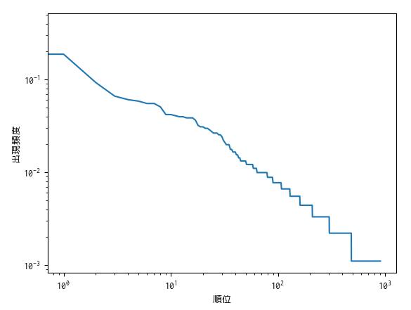 plain.tex の解析結果